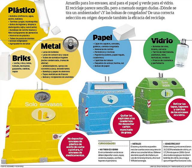 Reciclaje: una nueva cultura
