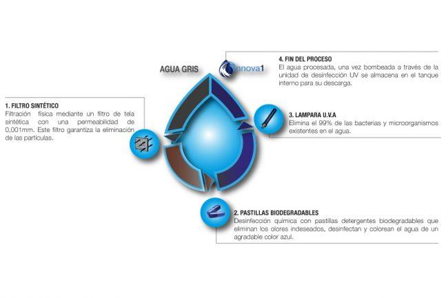 Bluetek Water, un novedoso sistema que permitirá el ahorro de agua en el hogar