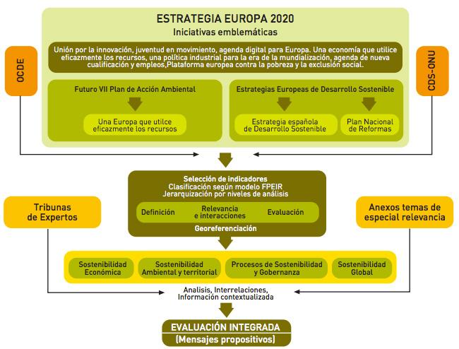 Sostenibilidad en España 2012